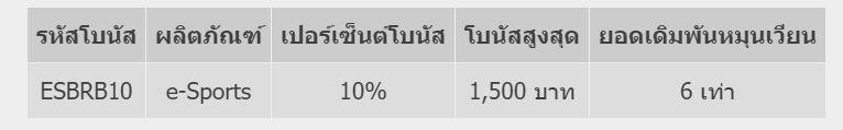 พิเศษต้อนรับ EPL คืนเงินกีฬารายวัน 0.2% & 0.3% 2